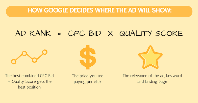 how google decides where the ad will show